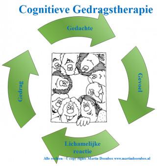Cognitieve Gedragstherapie - Afbeelding